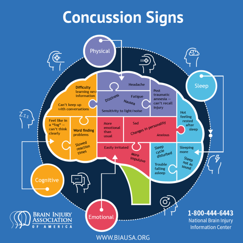 Concussion Awareness Day promotes discussion on invisible brain injuries