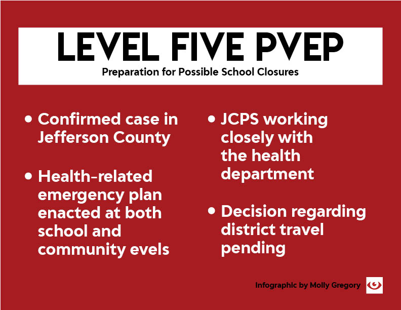 JCPS announced that they would move to level five on the Pandemic Viral Event Plan after Louisville had a confirmed case of COVID-19.