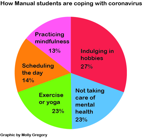 This graphic shows how Manual students are coping during the break.