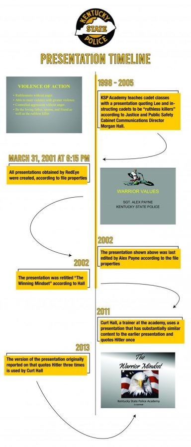 Timeline showing when each KSP presentation was created and used