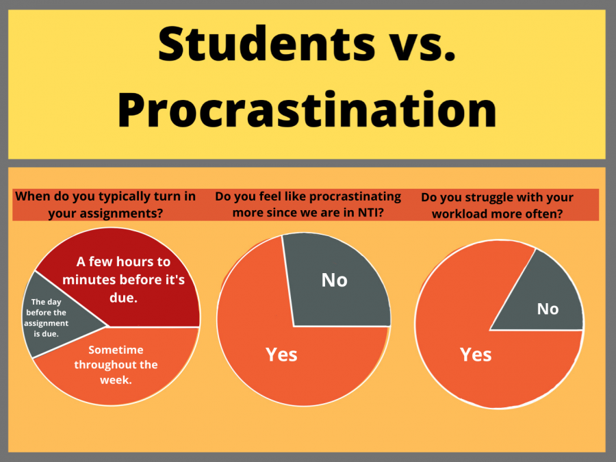 RedEye conducted a poll of the Manual student body to find out how they handle the school workload and temptation to procrastinate. Graphic by Ofelia Mattingly.